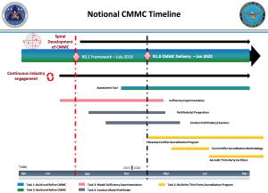 CMMC Schedule and Timeline